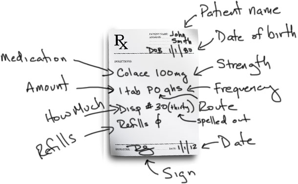 Redesigning the 'choice architecture' of hospital prescription charts